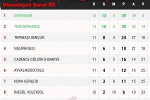 sampiyon sivrihisarspor 300x200 - Sivrihisarspor Şampiyon