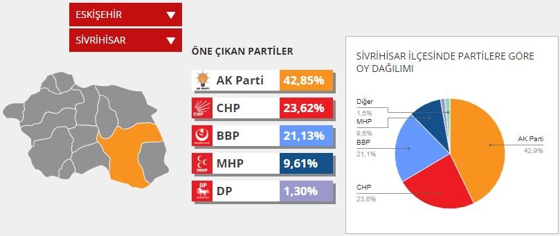 yerel secim 2014 - 2019 Sivrihisar Yerel Seçimleri