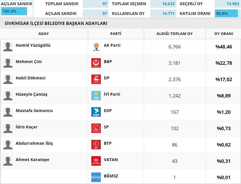 yerel secim 2019 grafik - 2019 Sivrihisar Yerel Seçimleri